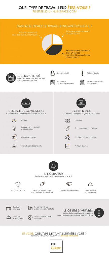Infographie Bureaux et Types de travailleurs