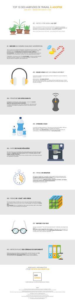 Infographie : Top 10 des habitudes de travail à adopter - Hub-Grade