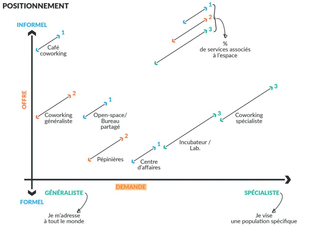 Définition de l'espace de coworking : diagramme du positionnement