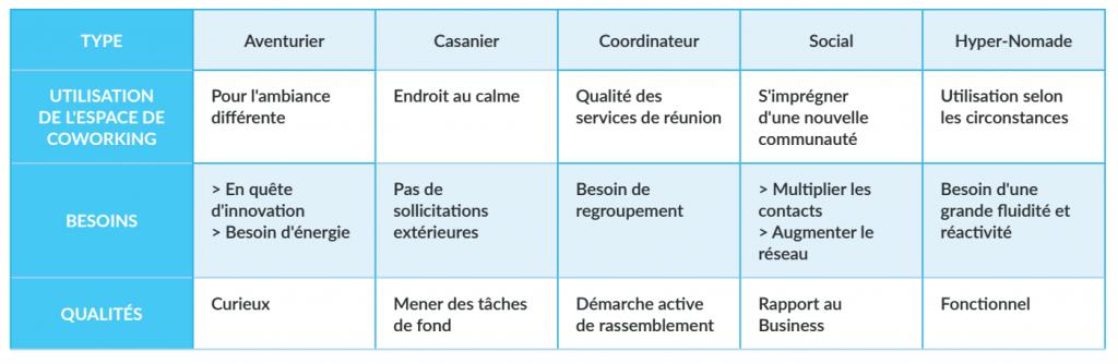 Définition de l'espace de coworking : 5 profils types de coworkers