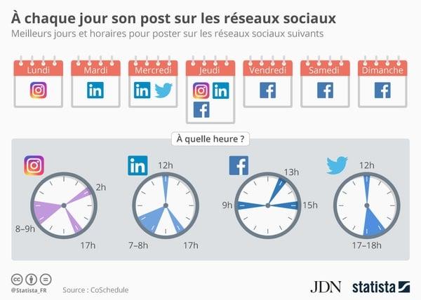 Horaires de publications les plus efficaces sur les principaux réseaux sociaux