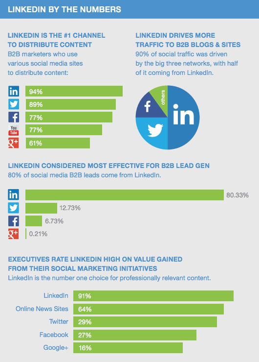 Stats utilisation réseaux sociaux et linkedin