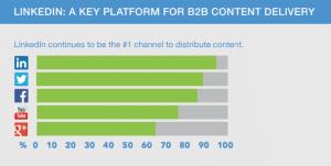 Linkedin plateforme pour délivrer du contenu b2b