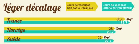 Reprise du travail : les Français en décalage