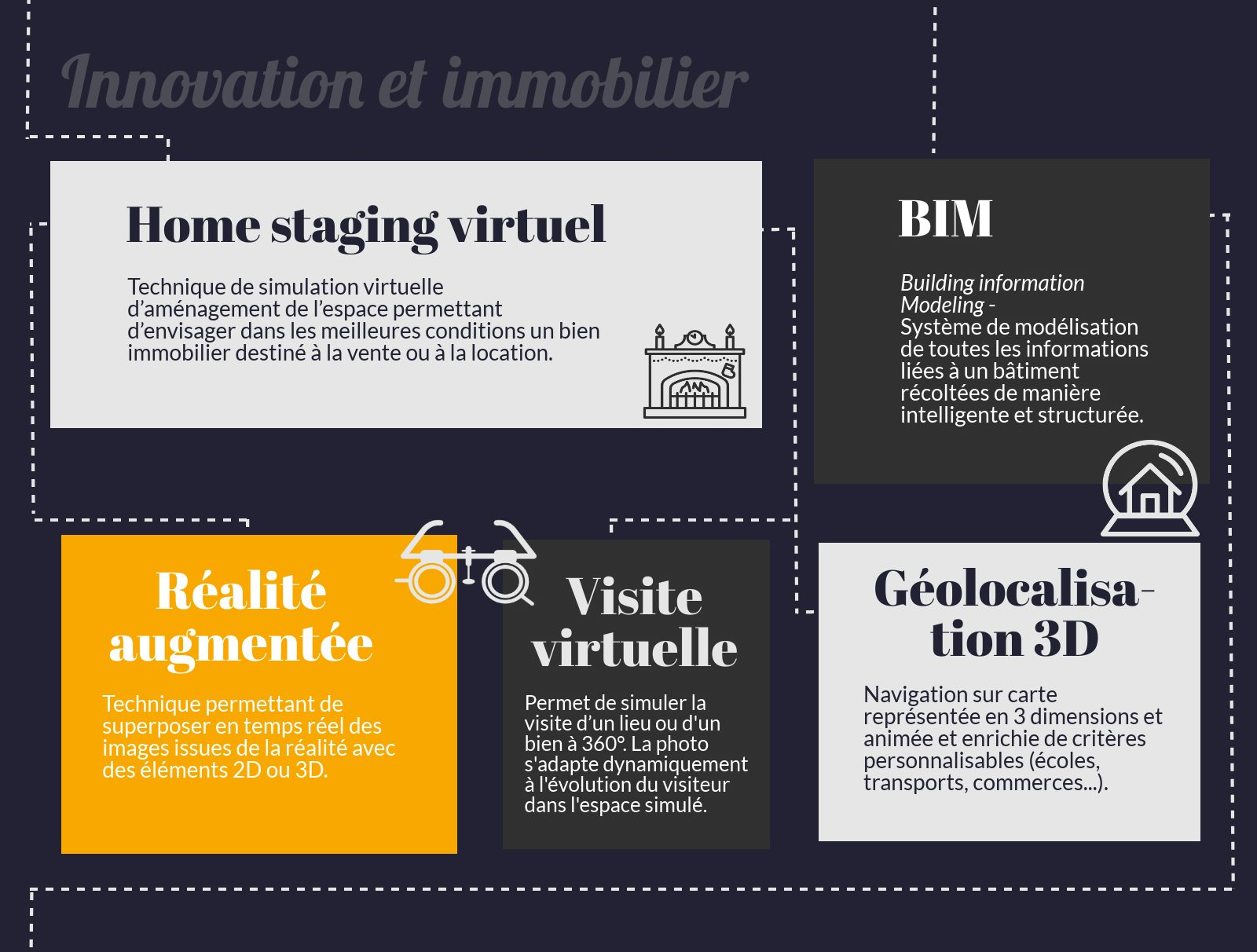 Innovation et immobilier : PropTech