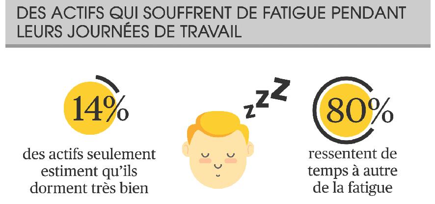 La sieste au travail : les actifs Français souvent fatigués au travail