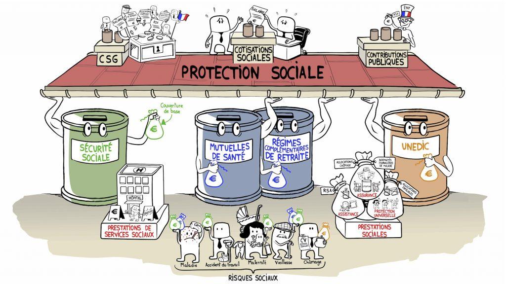 La protection sociale : c'est quoi ?