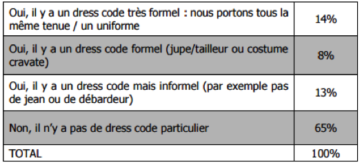 dress-code-étude-Monster-2015