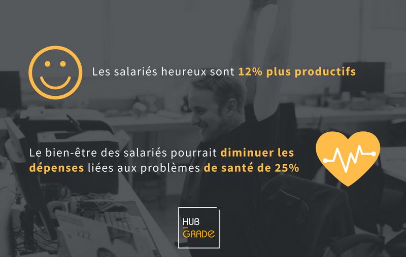 Les salariés sont 12% plus productifs quand ils sont heureux au travail