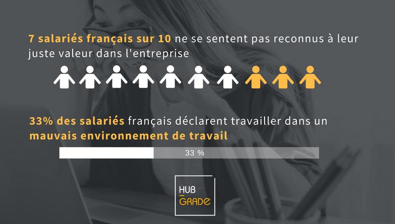 7 salariés français sur 10 ne se sentent pas reconnus à leur juste valeur dans l'entreprise