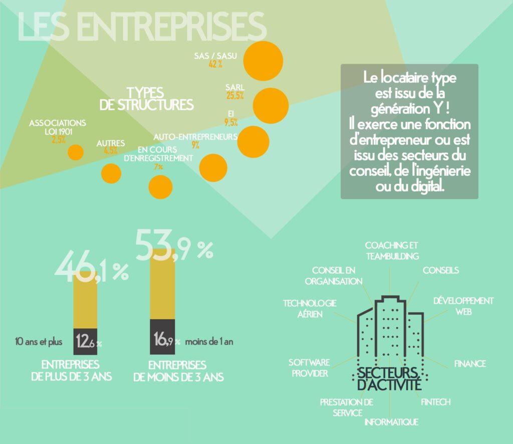 Les entreprises de moins de 3 ans légèrement plus enclines à louer des espaces flexibles