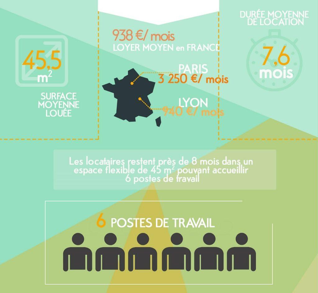 Les loyers parisiens : presque 4 fois plus chers que la moyenne française