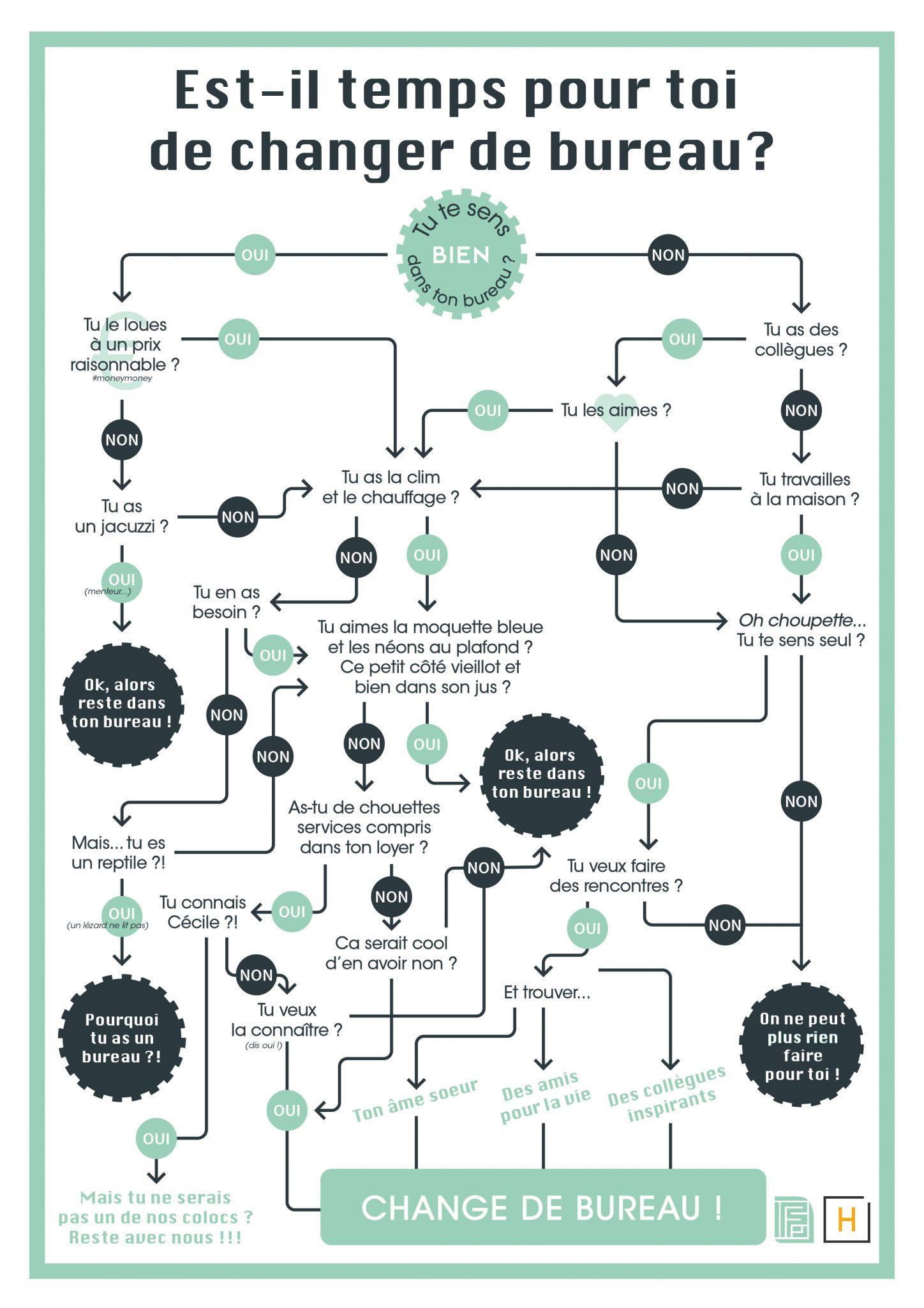 Infographie : le moment est-il venu de changer de bureau ?