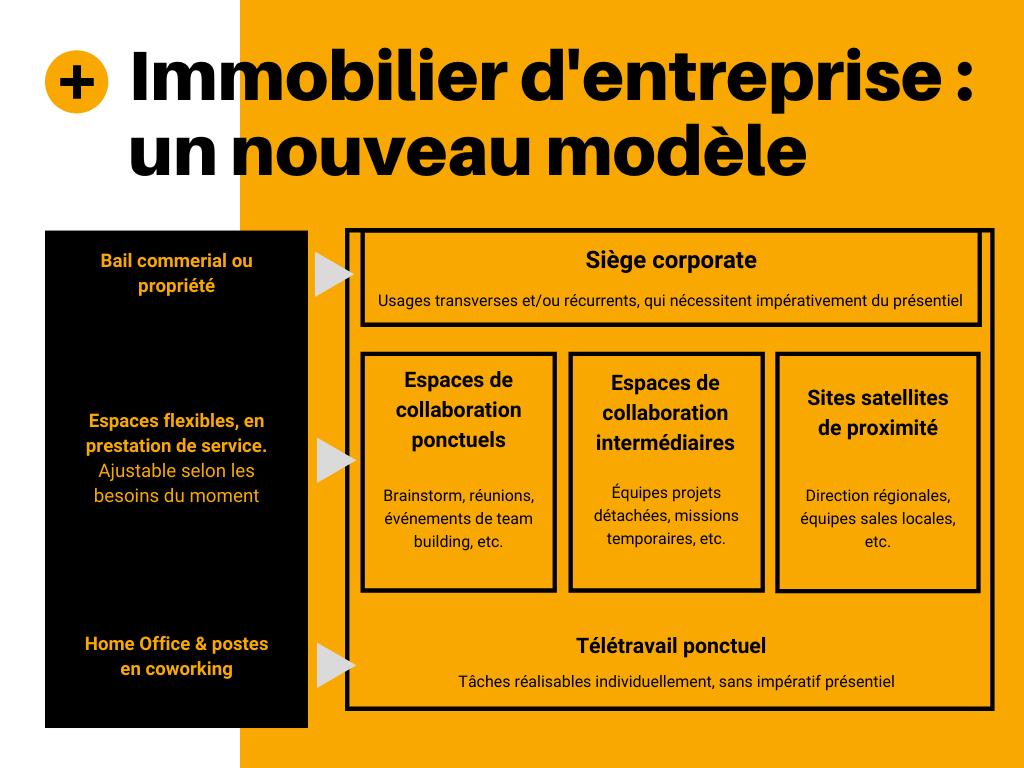 Immobilier d'entreprise : un nouveau modèle