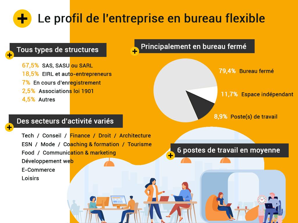 Le profil type de l'entreprise en bureau flexible
